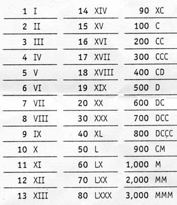 Worksheet Roman Figure 1 To 50 printables roman number 1 50 happywheelsfreak thousands of in numerals scalien 1000 scalien